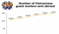 Vietnam sends 147,387 workers abroad in 2019