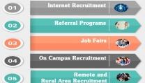 Local Recruitment Process