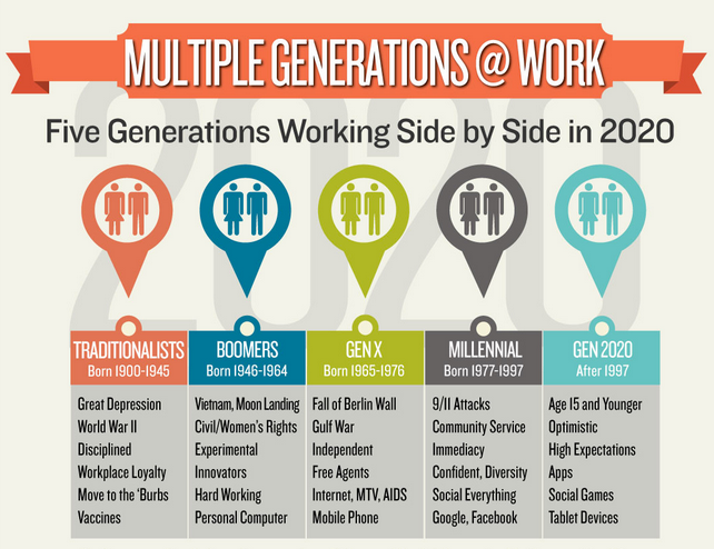 Multi-generational workforce. What are managers going to do?