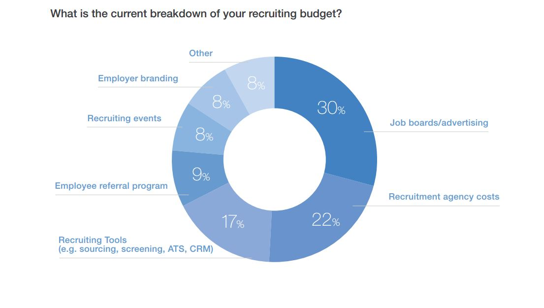 how recruiting teams spend their budgets
