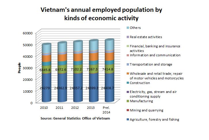 vietnam-workforce-in-working-age