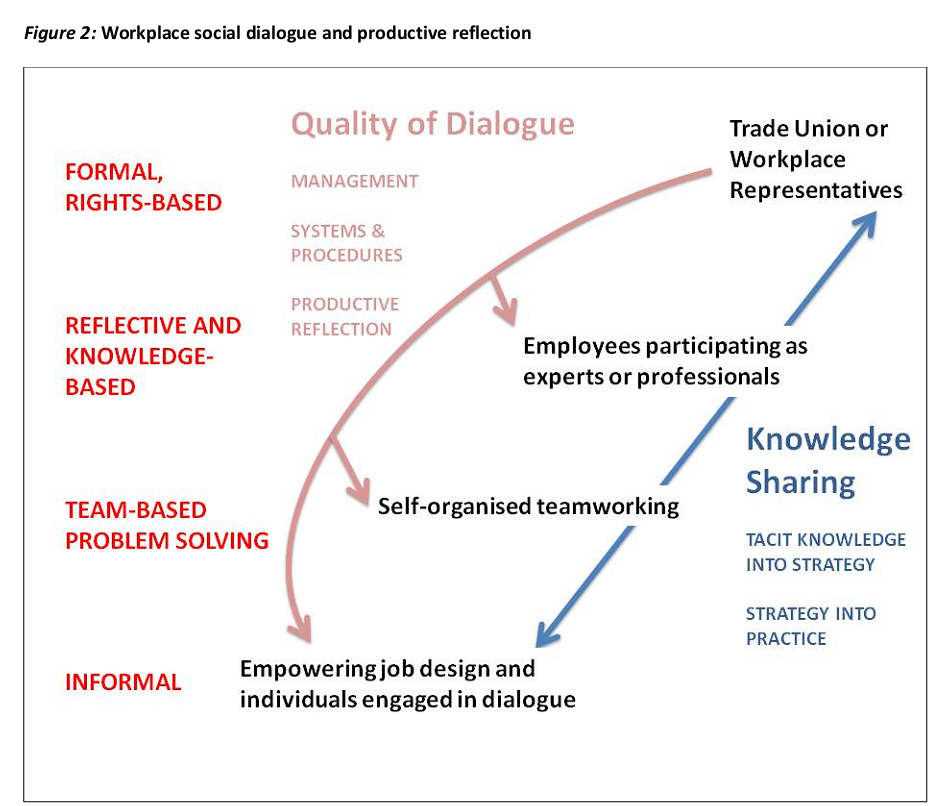 Must-Have Keys to Successful Workplace Social Dialogue