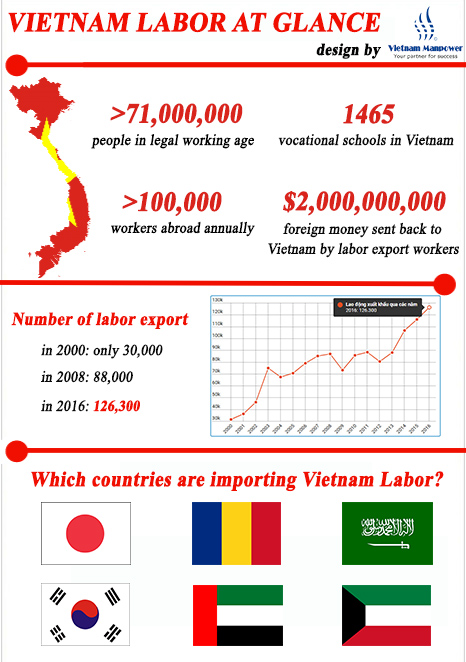 DID YOU KNOW about Vietnamese workers?